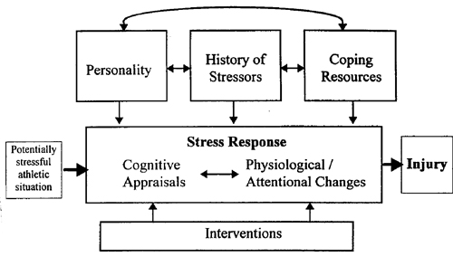 an overview of stress stressors and stress management techniques You don't need to take a vacation to manage the stress in your life here are 4  stress management strategies that can be easily integrated into.