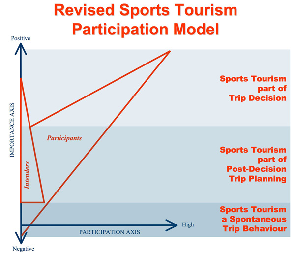 thesis on sports tourism